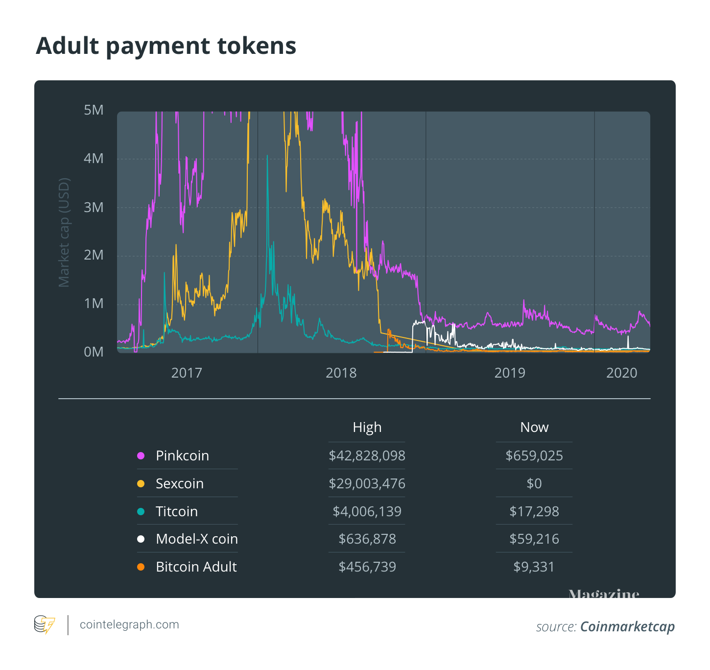 Adult Payment Tokens have flopped - listed by Market Cap