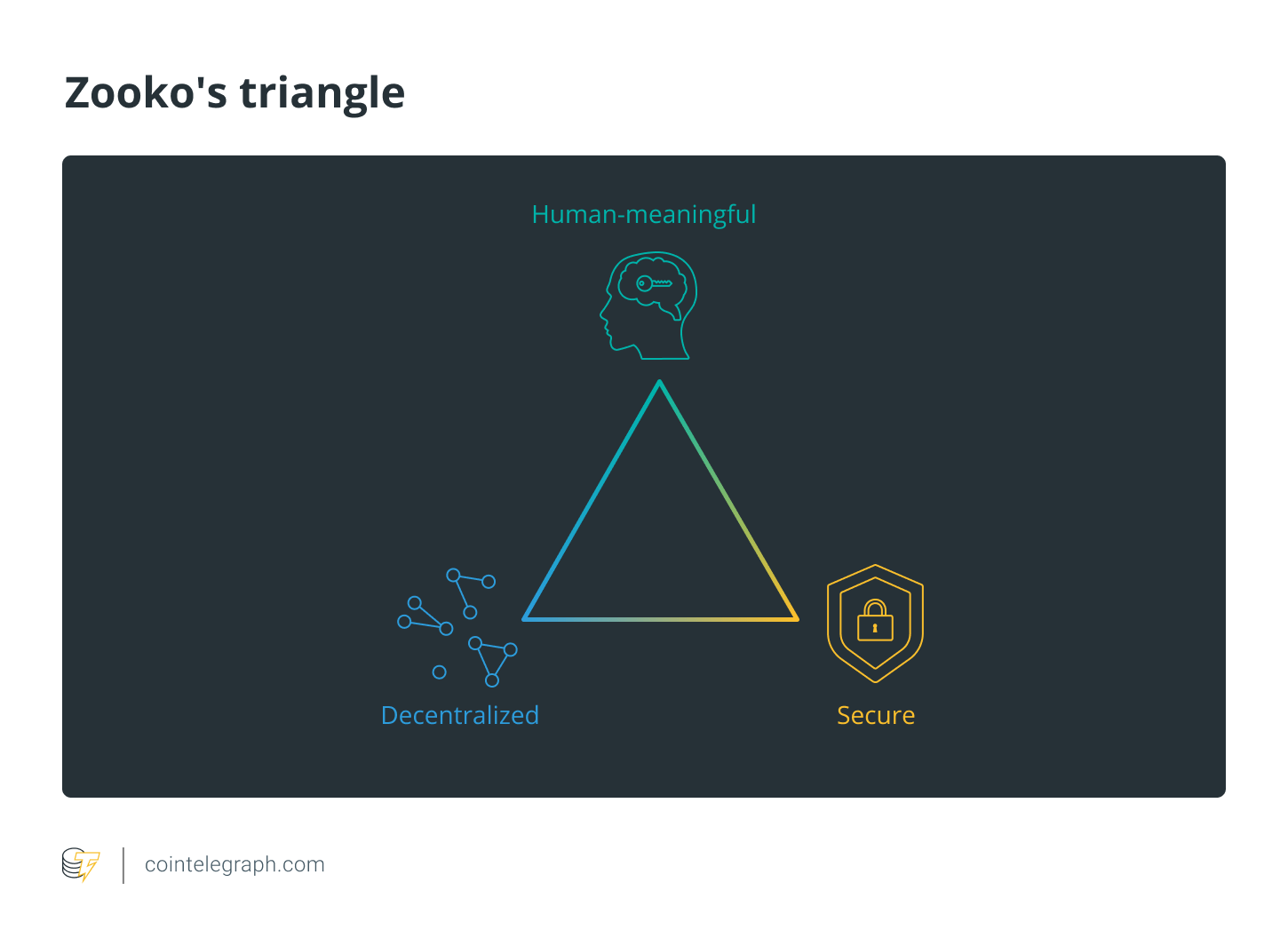 Zooko's Triangle trilemma for decentralized human-meaningful secure name services