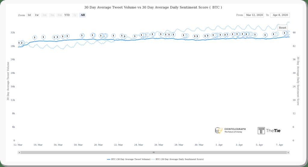 Bitcoin BTC Halving Interest and Sentiment