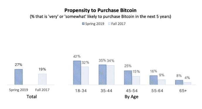 Propensity to use Bitcoin