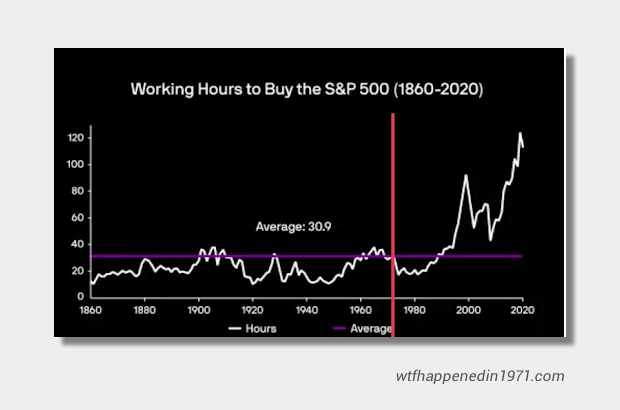 Buy the S&P cost since 1971