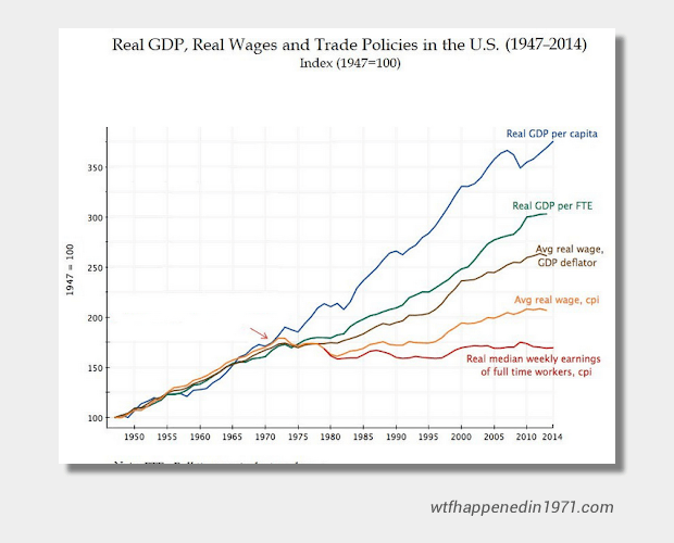 Real Wages since 1971