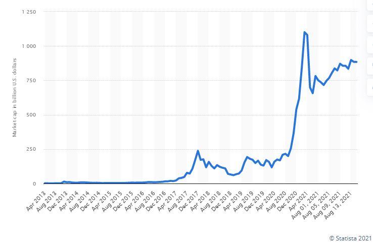 BTC market cap since 2013