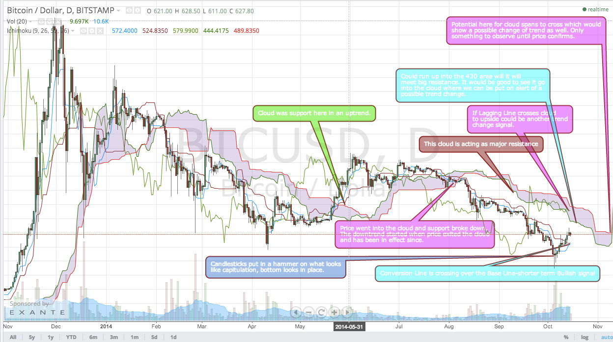 Ichimoku Clouds work with Bitcoin