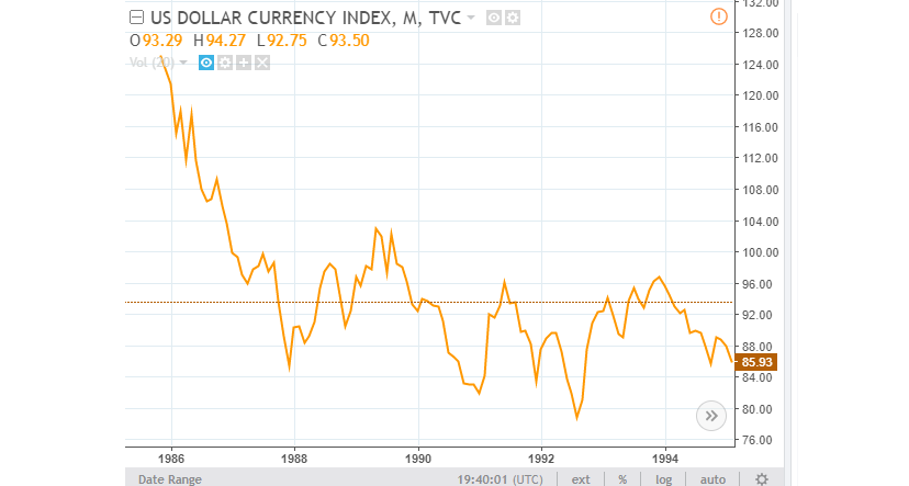 US Dollar Currency Index 1985-1995