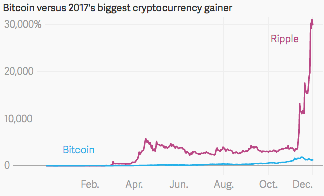 Bitcoin Versus 2017's Biggest Cryptocurrency Gainer