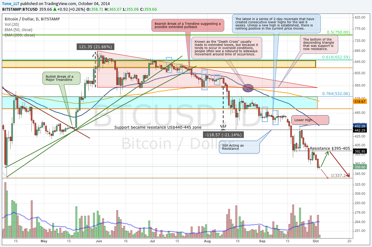 Bitstamp Daily Short October 4