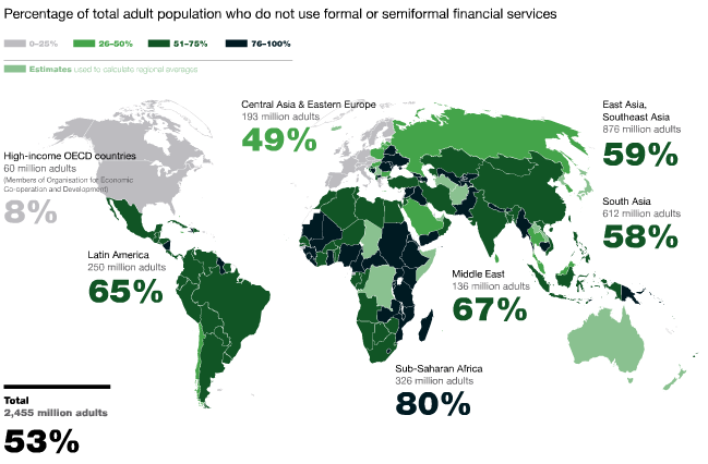 World Unbanked Population