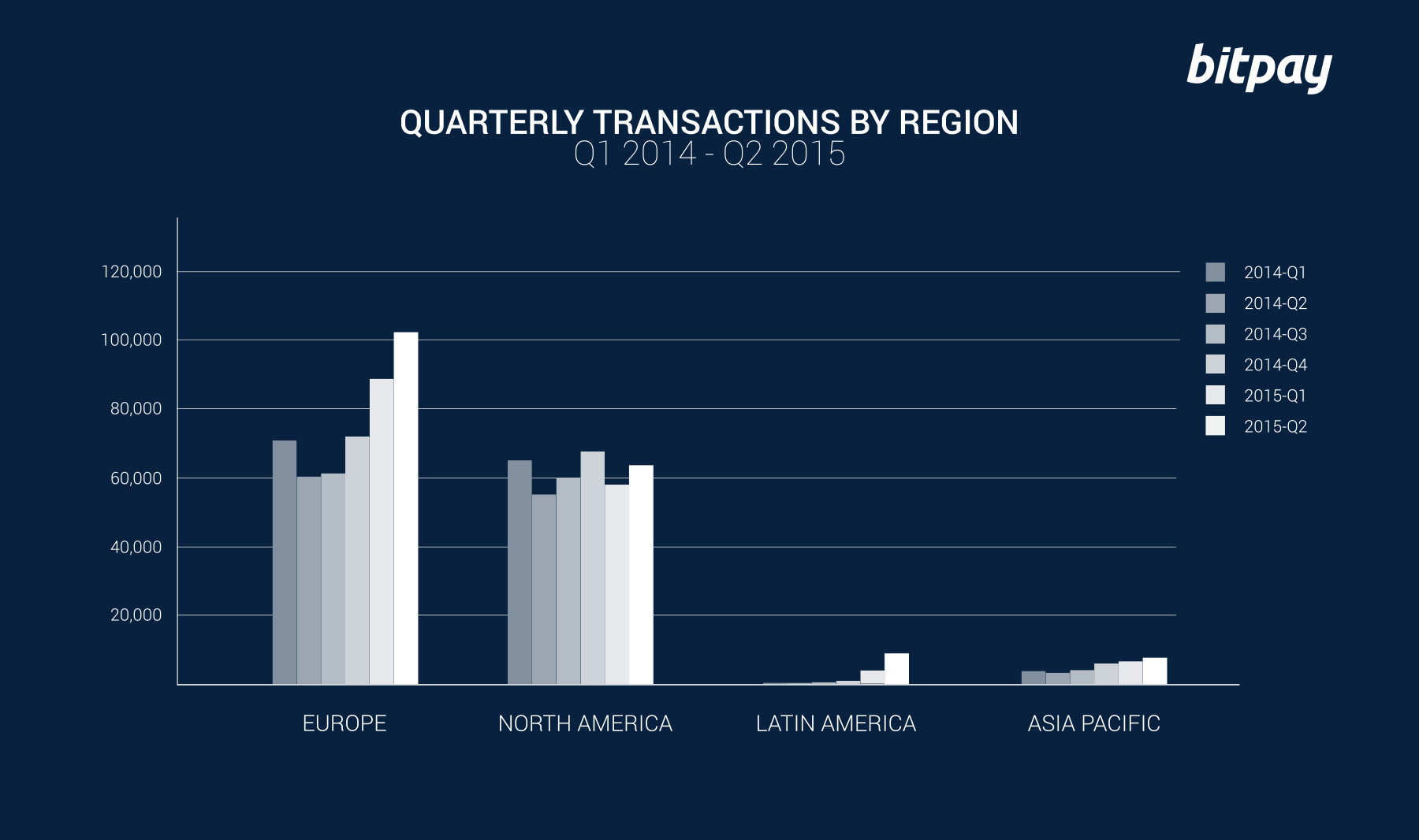 Quarterly Transactions