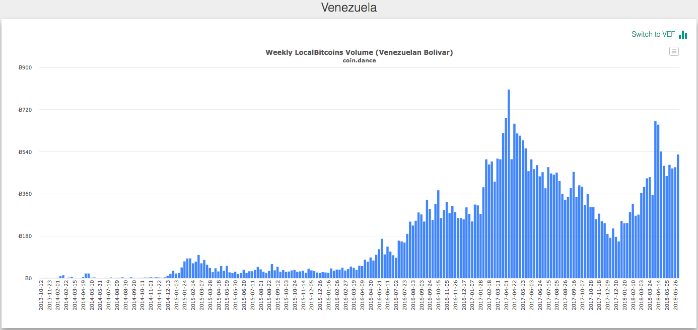 Venezuelan Bolivar To Bitcoin Exchange Volume