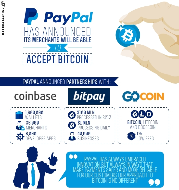 how to sell bitcoin on coinbase to paypal