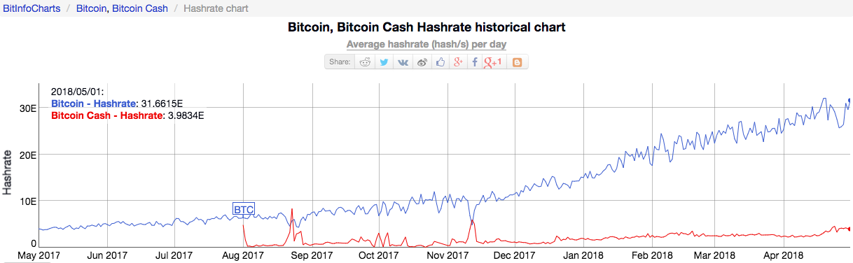 Bitcoin, Bitcoin Cash Hashrate historical chart