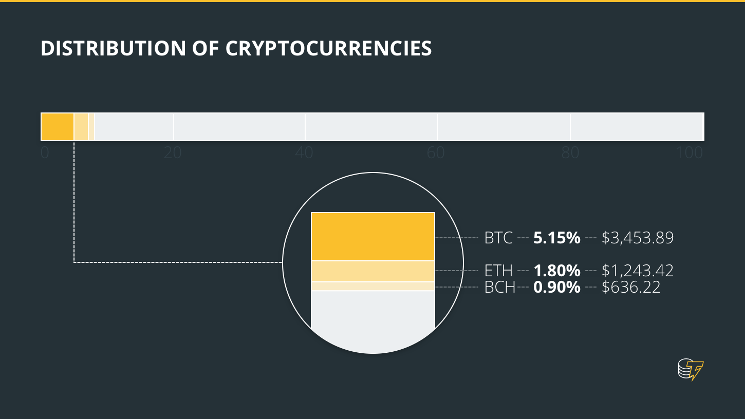 Distribution of cryptocurrencies