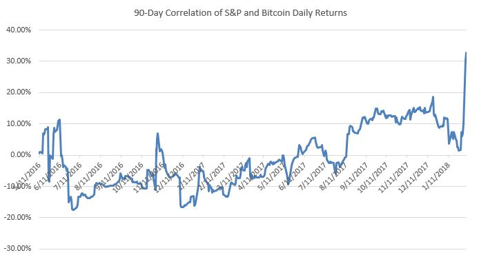 90-Day Correlation S&P and Bitcoin Daily Returns