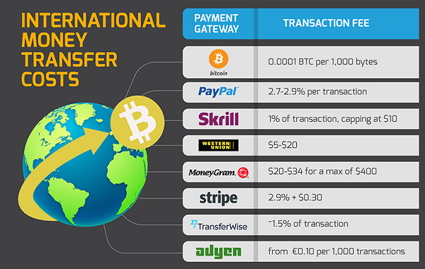 International money transfer costs