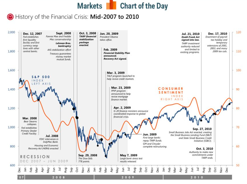 History of the Financial Crisis
