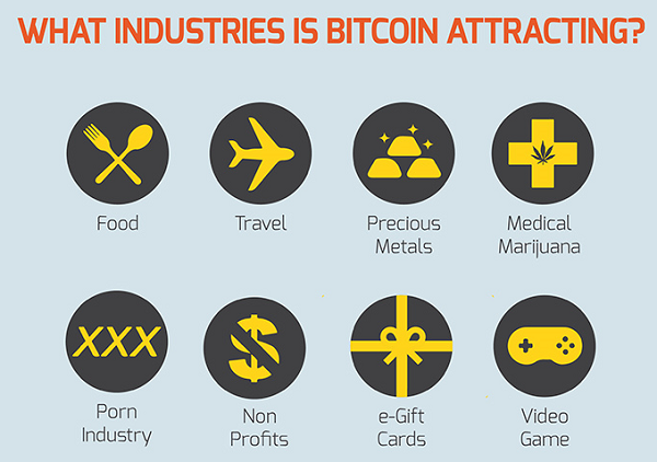 BTC attracting industries