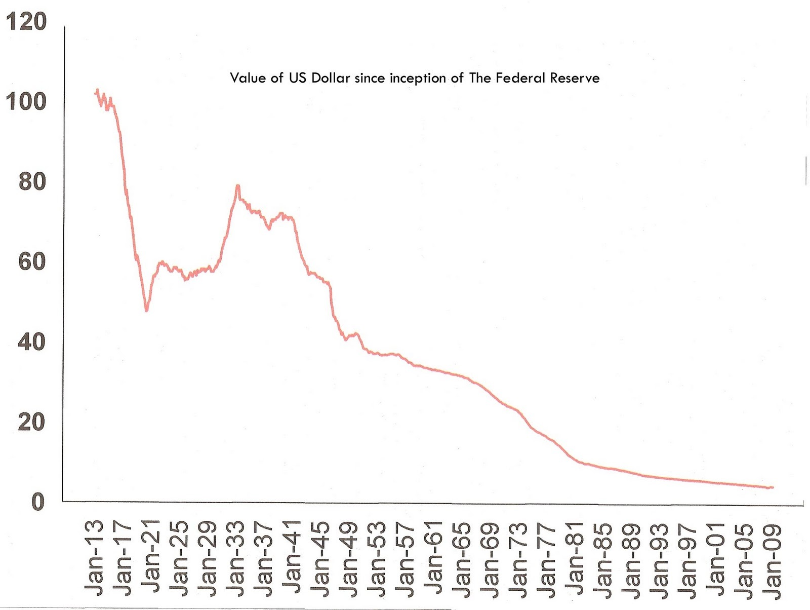 dollar value since 1913