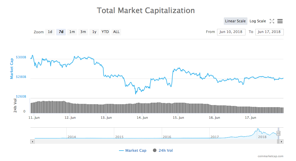 Total market capitalization chart