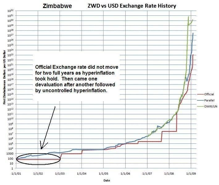 To Get A Better Perspective On This Below Is Timeline Of Currency Denominations And Inflation In Zimbabwe What Hens When There Rampant