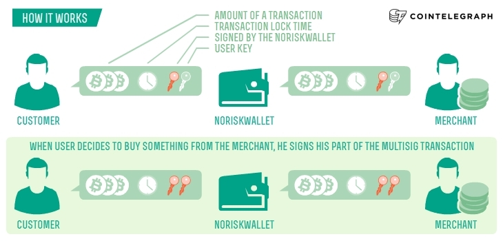 How NoRiskWallet works
