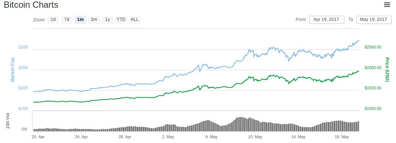 Gráficos BTC