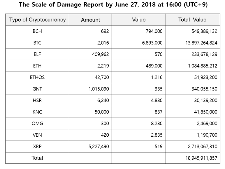 Bithumb hack damage report (total value shown in won)