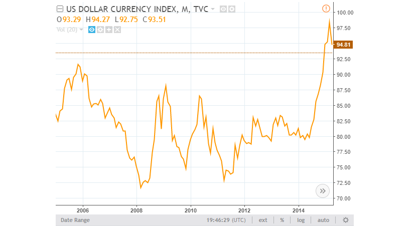 US Dollar Currency Index 2005-2015