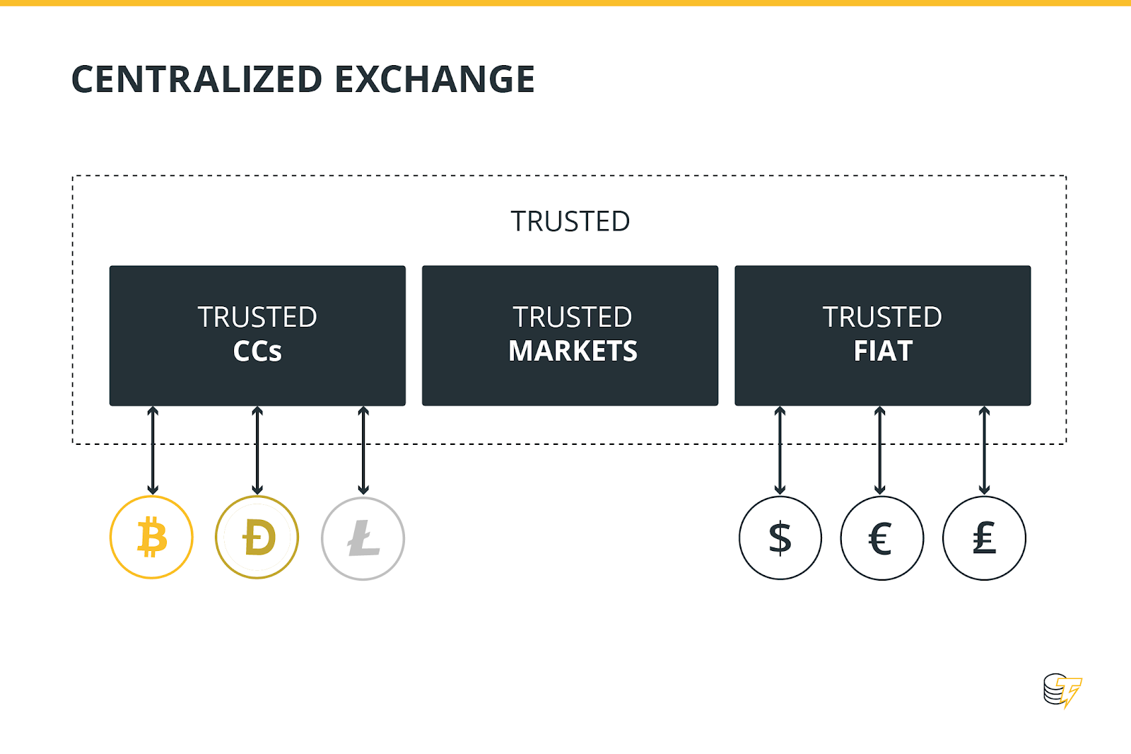 What is a Centralized Cryptocurrency Exchange?
