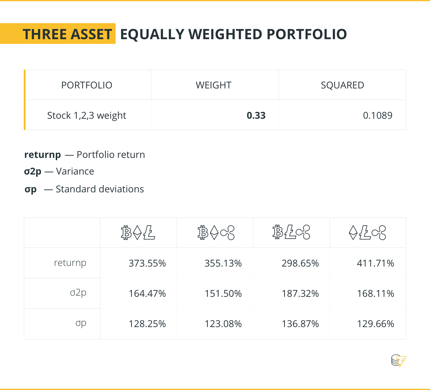 THREE ASSET EQUALLY WEIGHTED PORTFOLIO