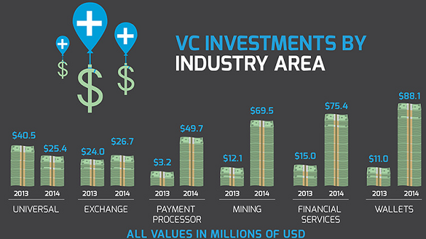 VC investments by industry area