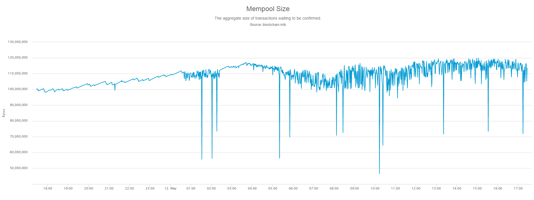 More To That The Average Size Of Bitcoin Blocks Increased Around 0988 MB Getting Closer Networks 1 Cap