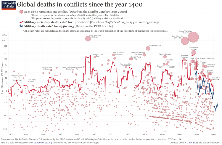 Global deaths in conflicts since the year 1400
