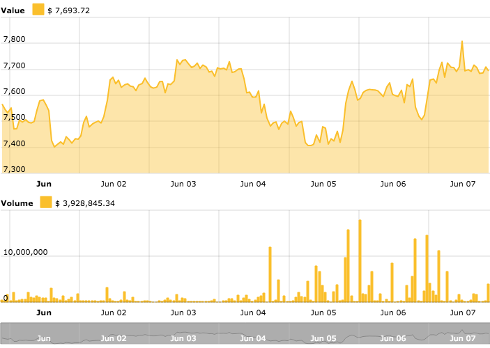 Bitcoin price chart from Cointelegraph's Bitcoin Price Index
