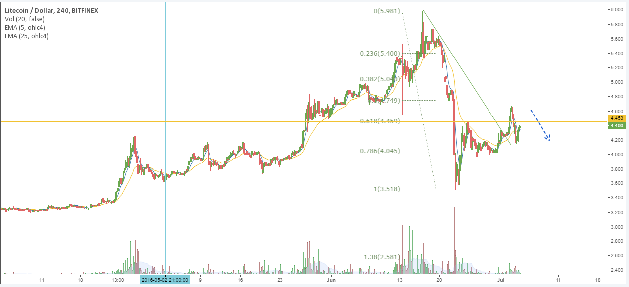 LTH/USD price chart 1