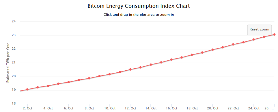 Bittcoin Energy Consumption Index Chart