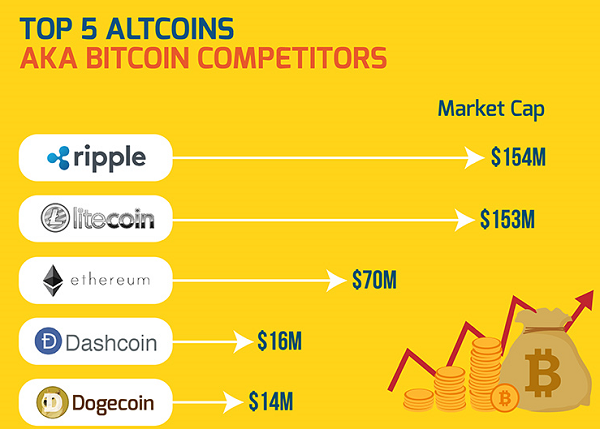 Top 5 altcoins
