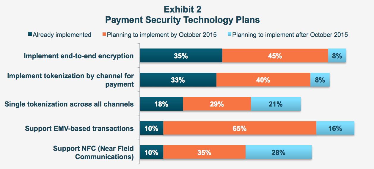 Payment Security Technology
