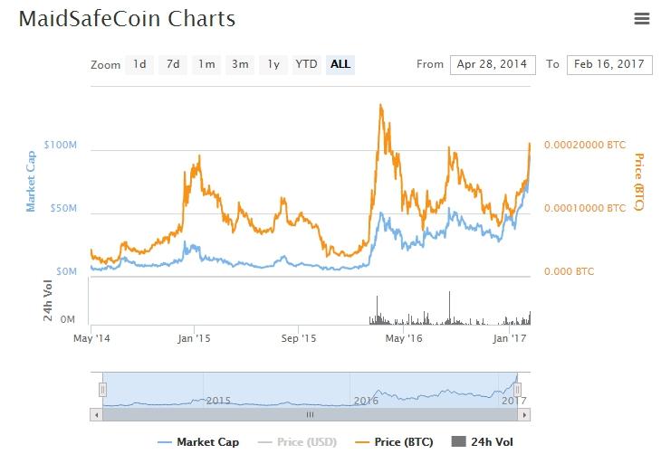 MaidSafeCoin chart