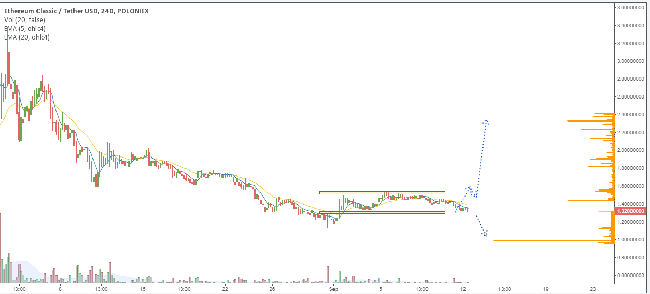 ETC/BTC price chart 1