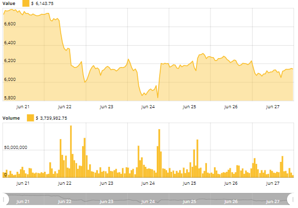 Cointelegraph Bitcoin Price Index