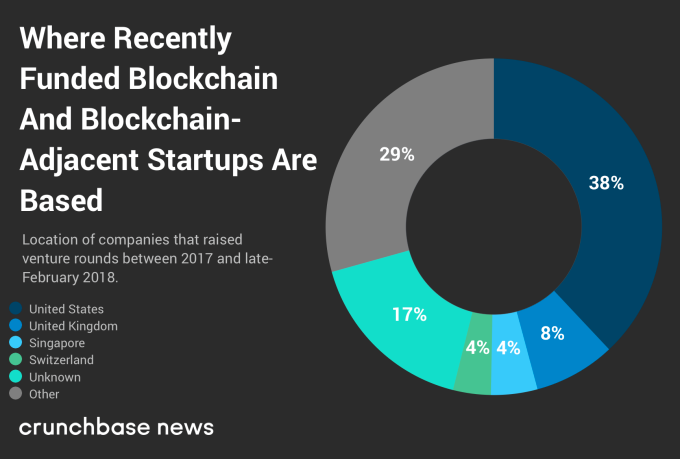 Where Recently Funded Blockchain and Blockchain-Adjacent Startups Are Based