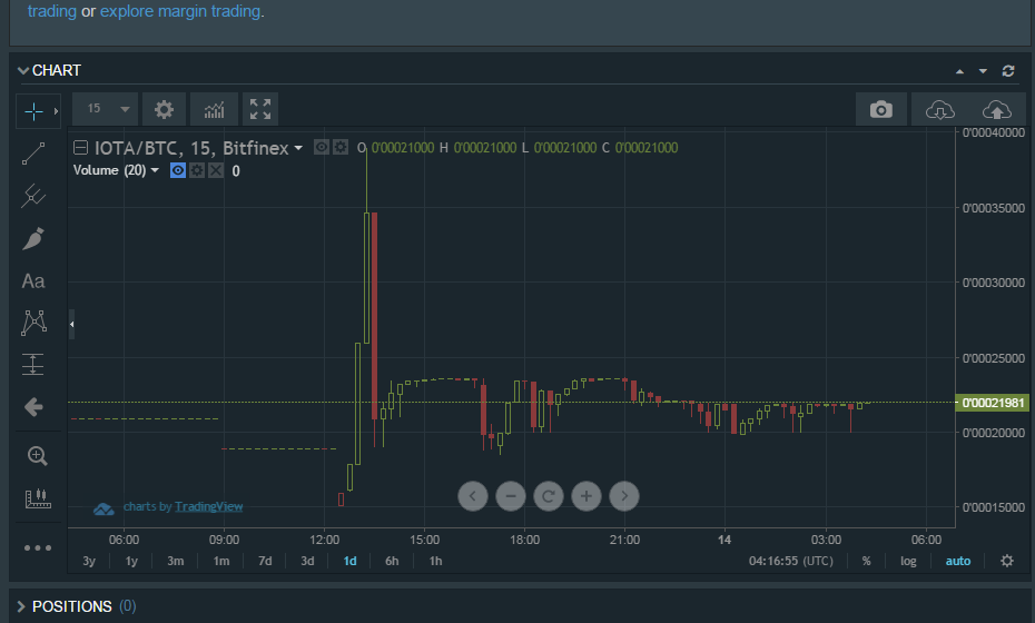 Mln Bitfinex Trades 24 On Within Iota Cointelegraph Over 38 Hours