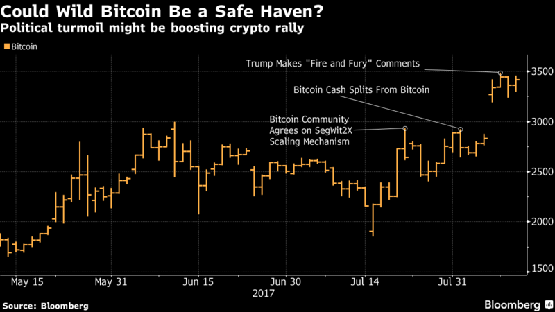 Could Wild Bitcoin Be a Safe Haven?