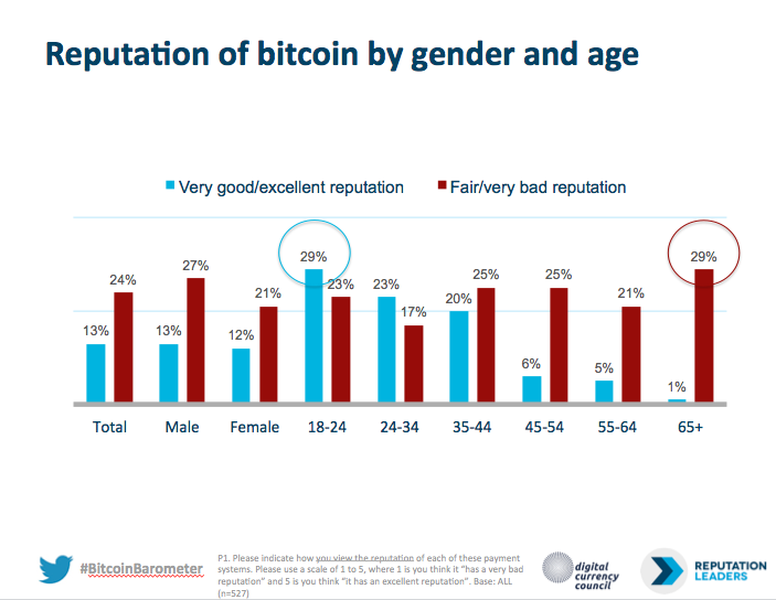 Reputation of Bitcoin by gender and age