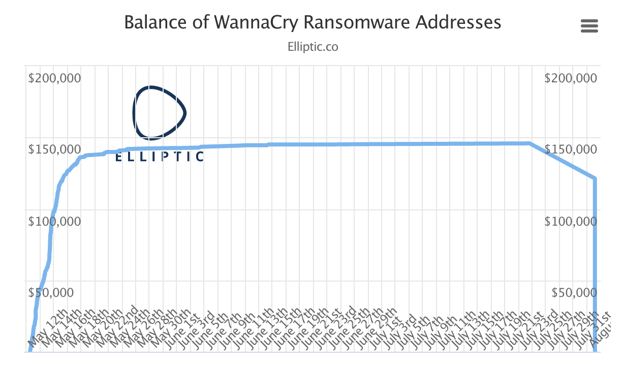 Balance of WannaCry Ransomware Addresses