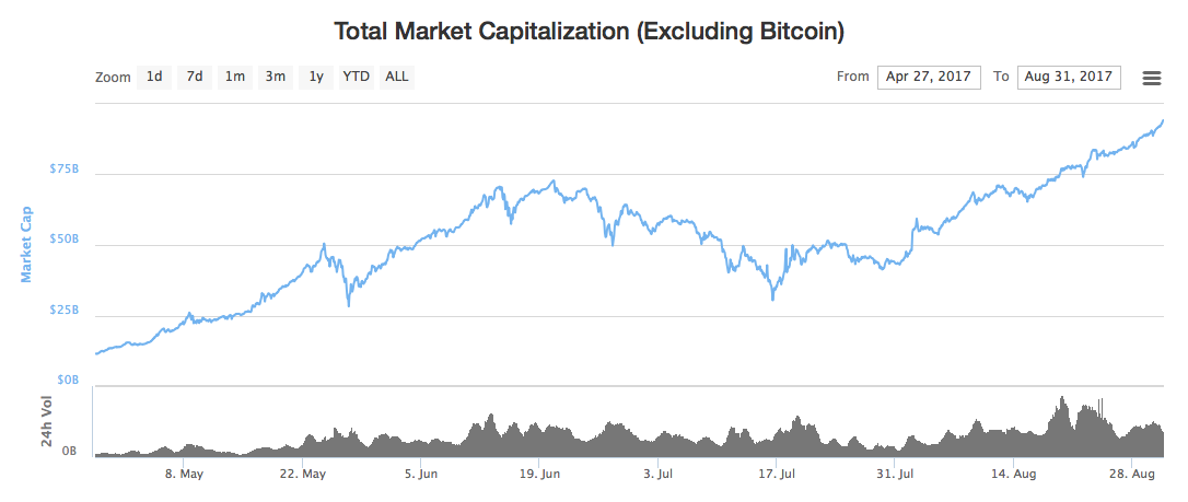Total Market Capitalization (Excluding Bitcoin)