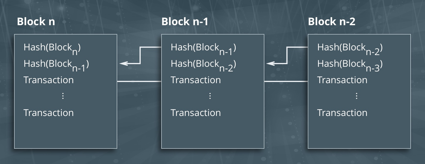 Proof Of Work Explained Cointelegraph Example 1 Functional Flow Block Diagram Total Solution Process The Hash Each Contains Previous Which Increases Security And Prevents Any Violation