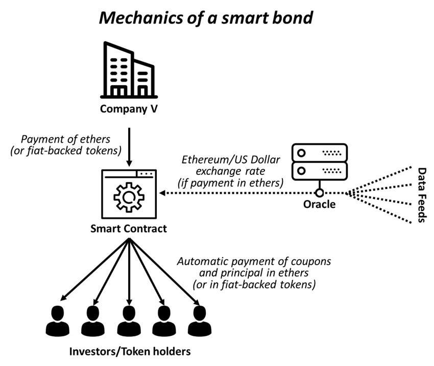 Mechanics of a smart bond