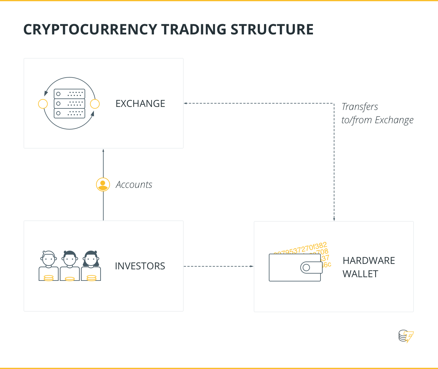 Cryptocurrency trading srtucture